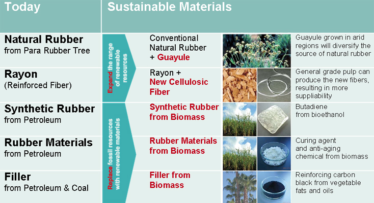 List of sustainable materials.